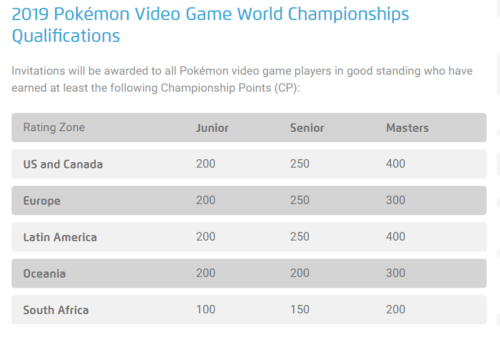 Championship Points VGC 2019