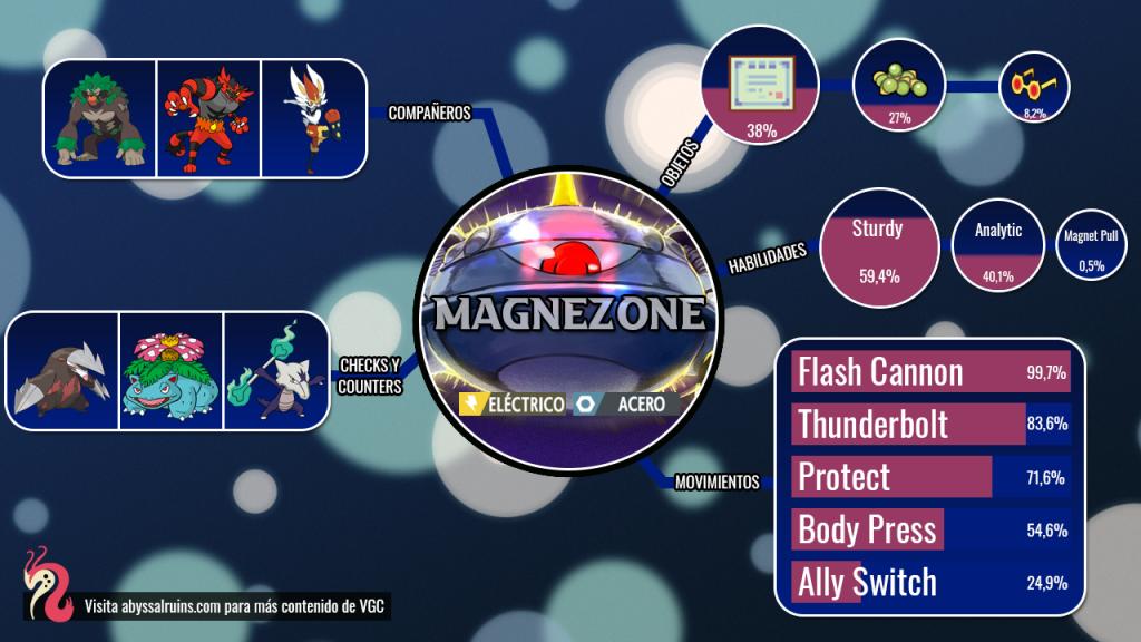 Magnezone VGC 2020