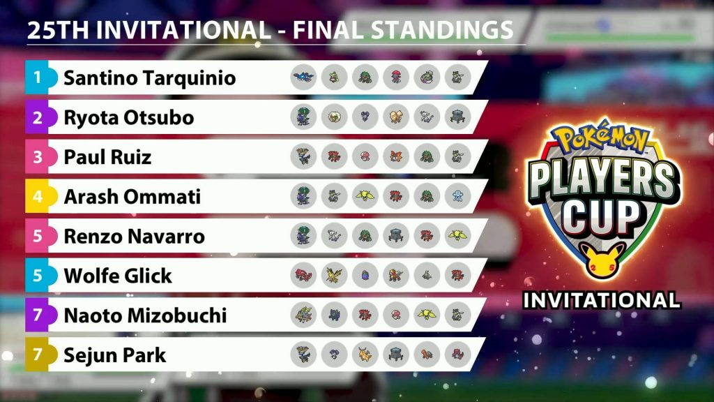 25th anniversary invitational Players cup results